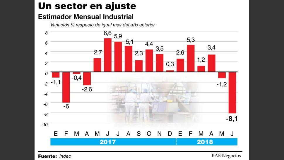 La caída de la industria mes por mes.