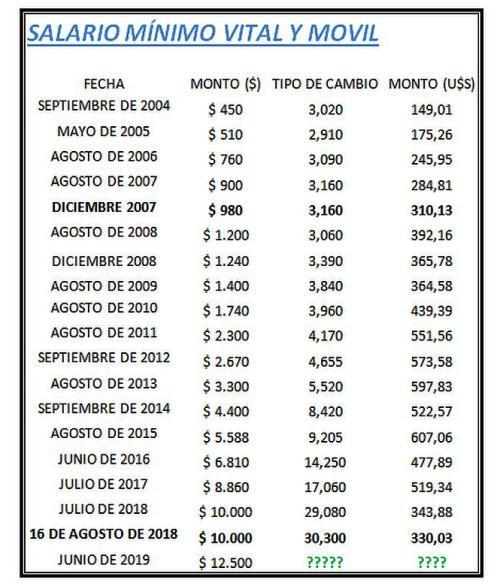 Salario Mínimo, Vital y Móvil medido en dólares volvió a los niveles de 2007