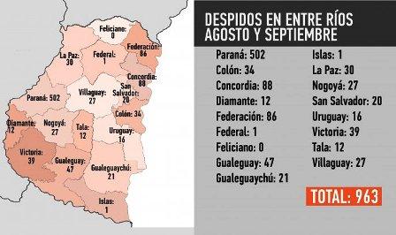 Entre agosto y septiembre, hubo casi mil despidos en nuestra provincia