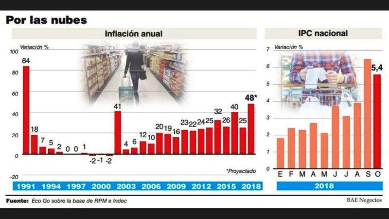 La inflación del 2018 tendrá un piso de 47% y será la más alta desde la salida de la híper