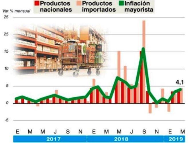 Precios mayoristas y naftas le agregan presión a la inflación, que volvería a sumar 4% en abril